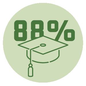 88 percent