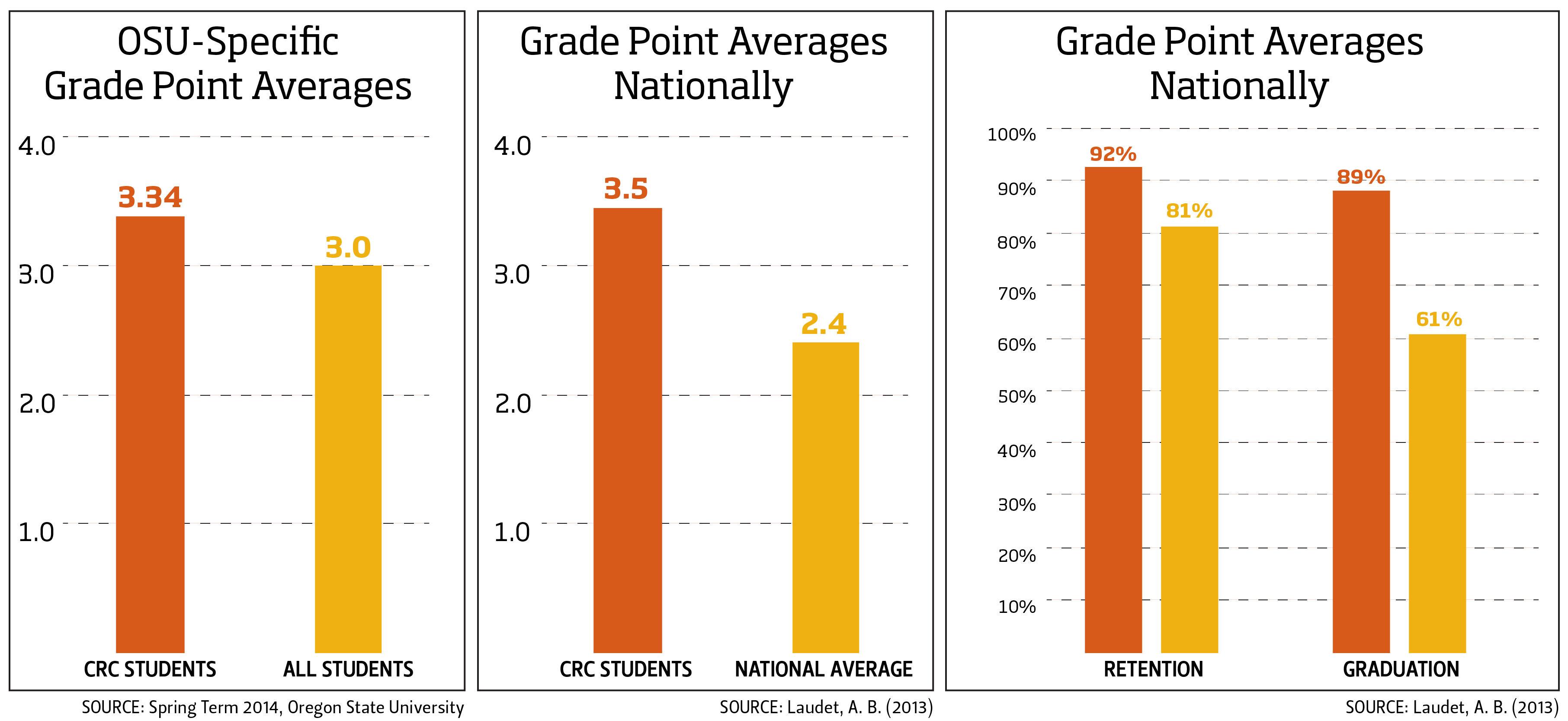 Infographic based on data showing relation between GPA and students in the CRC